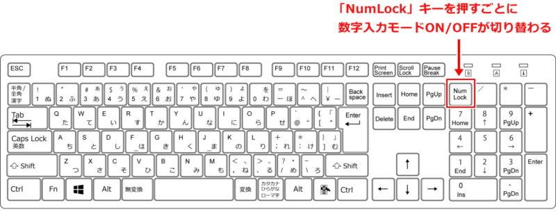 Windows キーボード 右側 テンキー 数字 入力できない